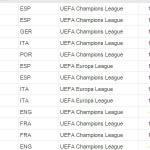 Ranking Uefa per club: il Bayern Monaco supera la Juventus dopo la vittoria sul Barcellona