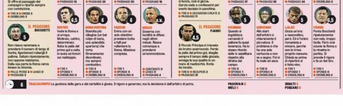 voti roma 2