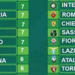 Serie A, ecco la classifica senza errori arbitrali: sorpresa in vetta
