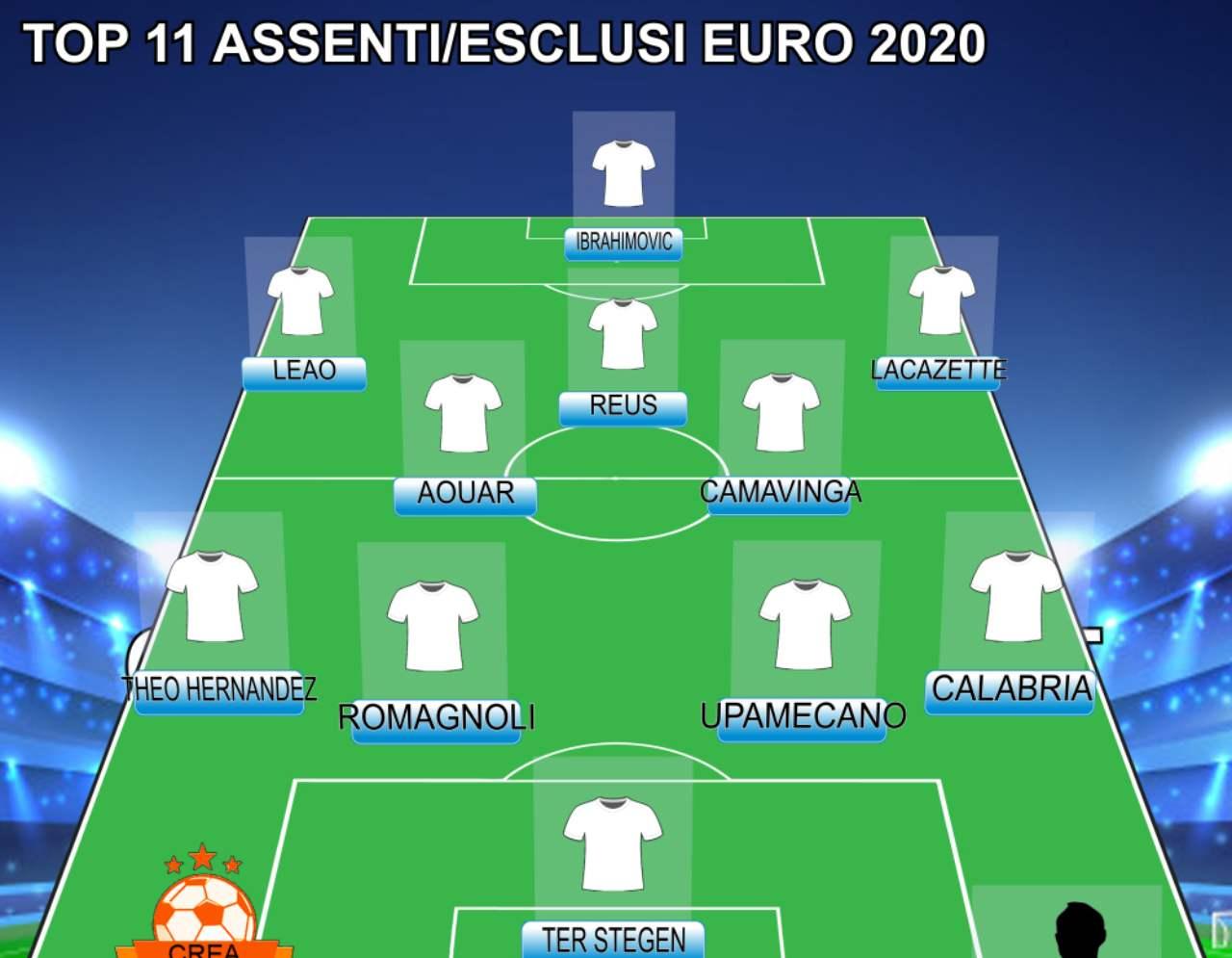 Euro 2020, da Theo Hernandez a Reus e Ibra | La Top 11 degli assenti!