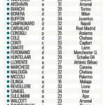 Calciomercato Juventus Inter Milan: ecco i 25 parametri zero più interessanti d'Europa! – Foto