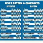 """Foto – Boniperti suggerisce giocatori """"fisici"""": ecco il confronto tra i calciatori della Juventus e del Bayern"""
