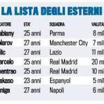 Calciomercato Juventus, stilata la lista degli acquisti sull'esterno: si cerca il nome ideale per il bianconero