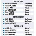 Calciomercato Inter, affari usa e getta dopo il Triplete: 30 acquistati, 16 subito ceduti