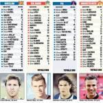 Foto – Calciomercato Estero, ecco le valutazioni di mercato delle big europee: domina il Barça, poi…