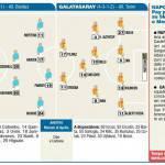 Foto – Probabili formazioni di Napoli-Galatasaray: quasi tutti i big in campo per sfidare Drogba e Sneijder