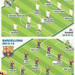 Foto – Barça vs Real Madrid: chi avrà la meglio nella prossima stagione? Ecco le formazioni!