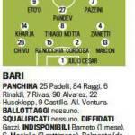 Fantacalcio, Bari-Inter, probabili formazioni in foto