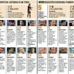Fantacalcio Brescia-Inter, voti e pagelle della Gazzetta dello Sport – Foto