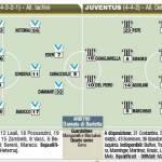 Fantacalcio Serie A, Brescia-Juventus, le probabili formazioni in foto!
