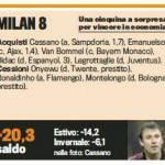 Calciomercato Milan: il voto al mercato, il bilancio economico e i vari movimenti – Foto