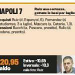 Calciomercato Napoli: il voto al mercato, il bilancio economico e i vari movimenti – Foto