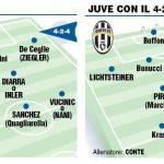 Calciomercato Juventus, 4-2-4 o 4-2-3-1: ecco le due squadre di Conte – Foto