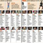 Serie A: Catania-Inter, voti e pagelle della Gazzetta dello Sport – Foto