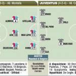 Fantacalcio Catania-Juventus, probabili formazioni secondo il Corriere dello Sport – Foto