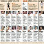 Catania-Milan, voti e pagelle della Gazzetta dello Sport – Foto