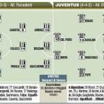 Fantacalcio Cesena-Juventus, le probabili formazioni- Foto