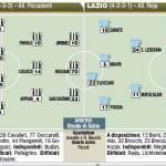 Fantacalcio Serie A, Cesena-Lazio, probabili formazioni in foto!