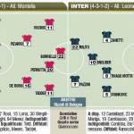 Coppa Italia, Roma-Inter, probabili formazioni in foto