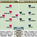 Champions League: Cska Mosca-Inter, probabili formazioni del Corriere dello Sport – Foto