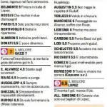 Fantacalcio Bari-Catania, voti e pagelle della Gazzetta dello Sport