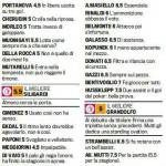 Fantacalcio Bologna-Bari, voti e pagelle della Gazzetta dello Sport – Foto