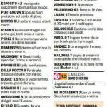Fantacalcio, Bologna-Cesena: voti e pagelle Gazzetta dello Sport – Foto