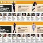 Fantacalcio Bologna-Napoli, voti e pagelle della Gazzetta dello Sport – Foto