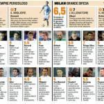 Fantacalcio, Brescia-Milan: voti e pagelle Gazzetta dello Sport – Foto
