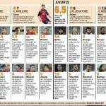Fantacalcio Cagliari-Juventus: voti e pagelle della Gazzetta dello Sport