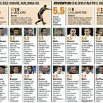 Fantacalcio, Cesena-Juventus: i voti e le pagelle della Gazzetta dello Sport