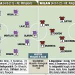 Fantacalcio, Fiorentina-Milan, probabili formazioni – Foto