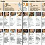 Fantacalcio Napoli-Udinese, voti e pagelle della Gazzetta dello Sport – Foto