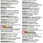 Fantacalcio Palermo-Bari, voti e pagelle della Gazzetta dello Sport – Foto