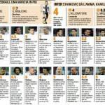 Fantacalcio, Parma-Inter, voti e pagelle Gazzetta – Video dei gol e highlights