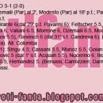 Fantacalcio Parma-Palermo, voti e pagelle della Gazzetta dello Sport – Foto