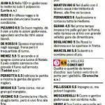 Fantacalcio, Roma-Chievo: voti e pagelle Gazzetta dello Sport – Foto