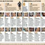 Fantacalcio, Inter-Roma: voti e pagelle Gazzetta dello Sport – Foto