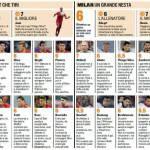 Fantacalcio Roma-Milan, voti e pagelle della Gazzetta dello Sport – Foto