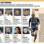 Fantacalcio Serie A, la top 11 della ventiquattresima giornata – Foto