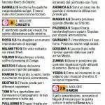 Fantacalcio Serie A, voti Gazzetta di Genoa-Napoli, le pagelle in foto
