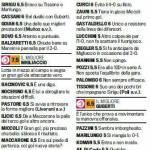 Fantacalcio Serie A, voti Gazzetta di Palermo-Sampdoria, pagelle in foto