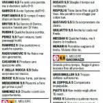 Fantacalcio Serie A, voti Gazzetta di Bologna-Lecce – Le pagelle in foto