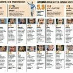 Fantacalcio Serie A, voti Gazzetta di Brescia-Juventus – Pagelle in foto