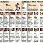 Fantacalcio Serie A, voti Gazzetta di Catania-Juventus – Pagelle in foto