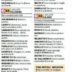 Fantacalcio Serie A, voti Gazzetta di Cesena-Genoa – Pagelle in foto