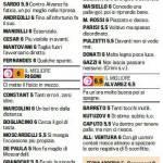 Fantacalcio Serie A, voti Gazzetta di Chievo-Bari – Pagelle in foto