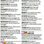 Fantacalcio Serie A, voti Gazzetta di Chievo-Roma, le pagelle in foto