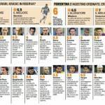 Fantacalcio Serie A, voti Gazzetta di Juventus-Fiorentina, le pagelle in foto