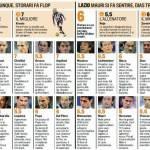 Fantacalcio Serie A, voti Gazzetta di Juventus-Lazio – Pagelle in foto